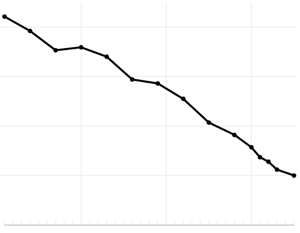 Decline in Extreme Poverty